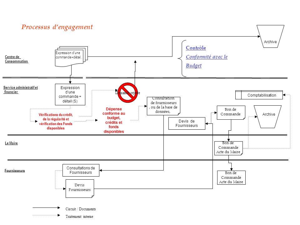 Circuit / Documents Traitement interne Processus dengagement Expression dune commande+détail. Centre de Consommation Le Maire Service administratif et