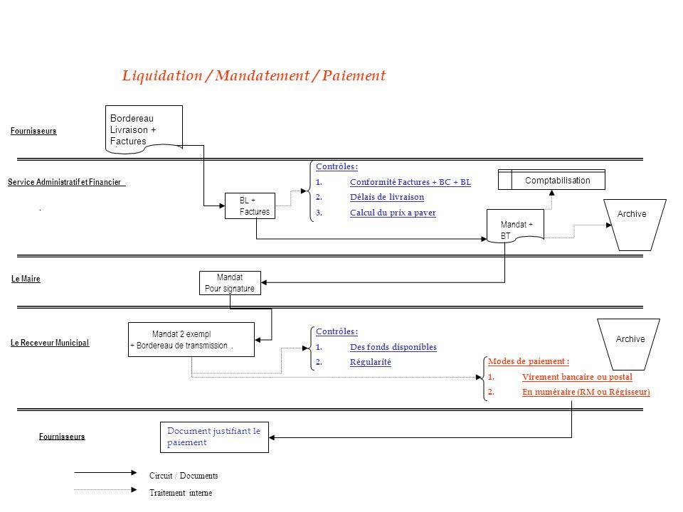 Circuit / Documents Traitement interne Liquidation / Mandatement / Paiement Bordereau Livraison + Factures. BL + Factures. Mandat Pour signature Manda