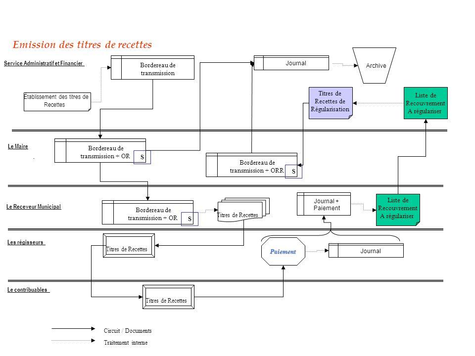 Circuit / Documents Traitement interne Emission des titres de recettes Établissement des titres de Recettes. Archive Journal Service Administratif et