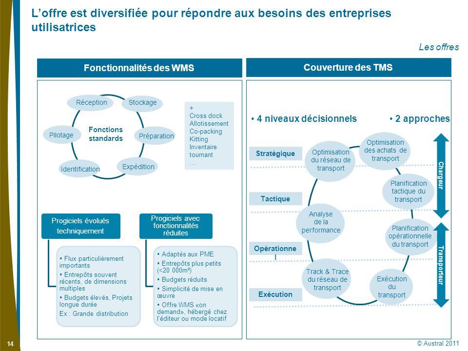 © Austral 2011 14 Loffre est diversifiée pour répondre aux besoins des entreprises utilisatrices Les offres Couverture des TMS Fonctionnalités des WMS