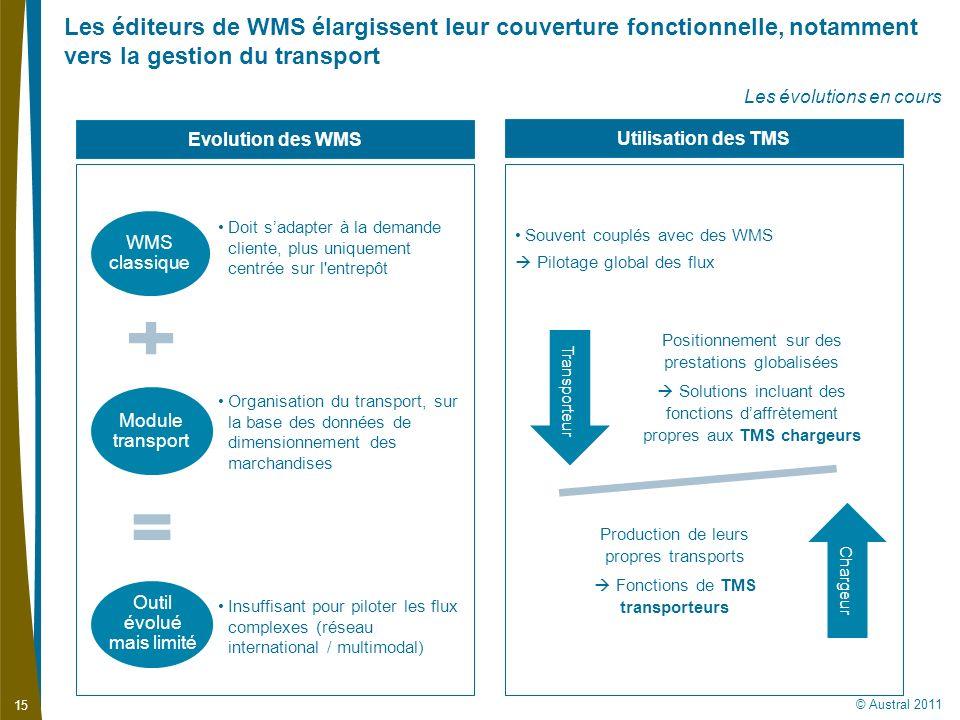 © Austral 2011 15 Les éditeurs de WMS élargissent leur couverture fonctionnelle, notamment vers la gestion du transport Les évolutions en cours Souven
