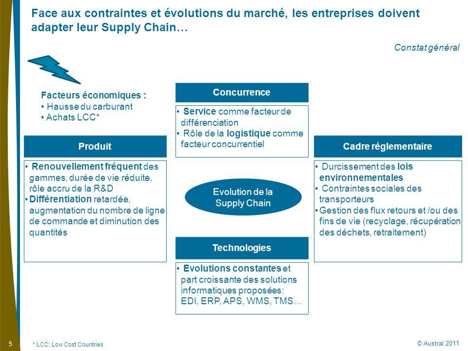 © Austral 2011 5 Constat général Produit Face aux contraintes et évolutions du marché, les entreprises doivent adapter leur Supply Chain… Renouvelleme