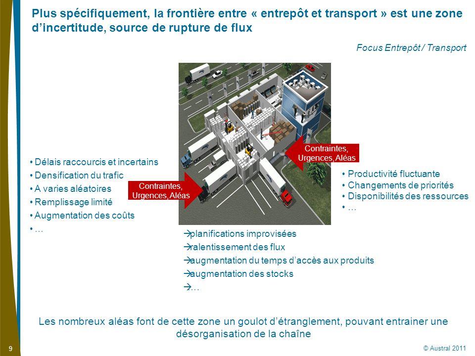 © Austral 2011 9 Plus spécifiquement, la frontière entre « entrepôt et transport » est une zone dincertitude, source de rupture de flux Focus Entrepôt