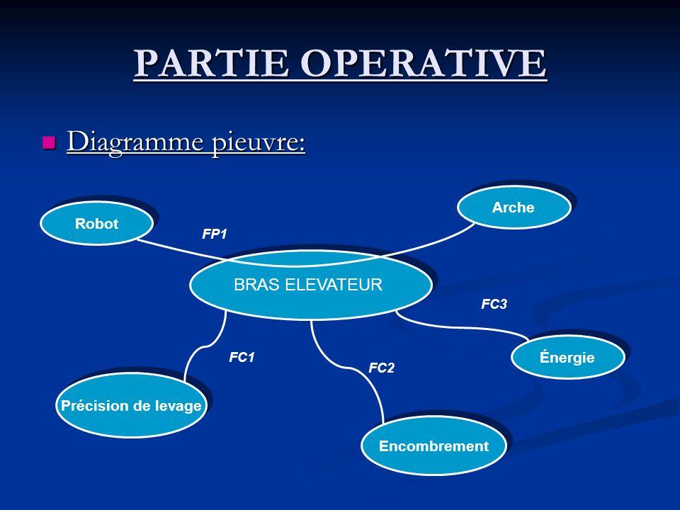 PARTIE OPERATIVE Diagramme pieuvre: Diagramme pieuvre: BRAS ELEVATEUR Robot Arche Énergie Précision de levage FP1 FC1 FC3 Encombrement FC2
