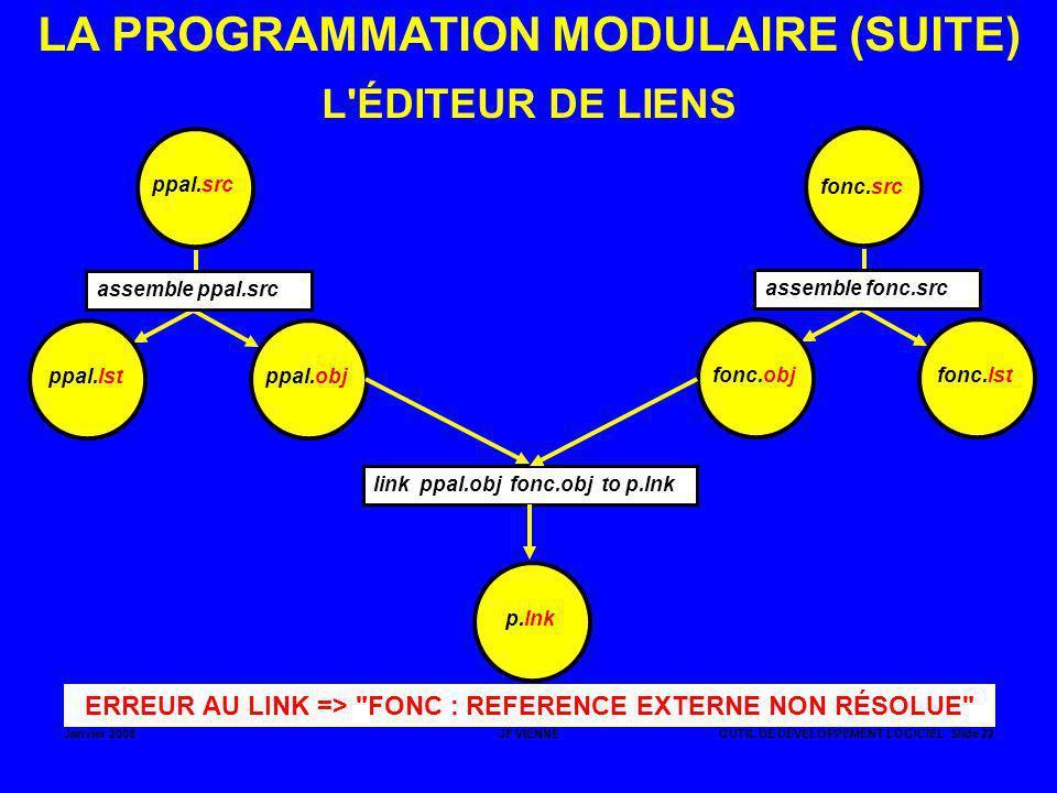 Janvier 2008JF VIENNEOUTIL DE DÉVELOPPEMENT LOGICIEL Slide 22 LA PROGRAMMATION MODULAIRE (SUITE) ppal.src ppal.obj assemble ppal.src L'ÉDITEUR DE LIEN