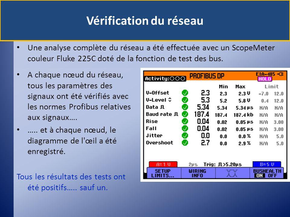Une analyse complète du réseau a été effectuée avec un ScopeMeter couleur Fluke 225C doté de la fonction de test des bus. A chaque nœud du réseau, tou