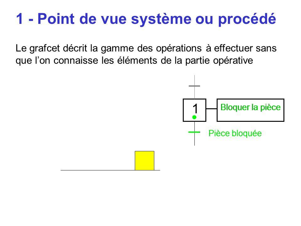 Pièce bloquée 1 Bloquer la pièce 1 - Point de vue système ou procédé Le grafcet décrit la gamme des opérations à effectuer sans que lon connaisse les éléments de la partie opérative Pièce bloquée Bloquer la pièce