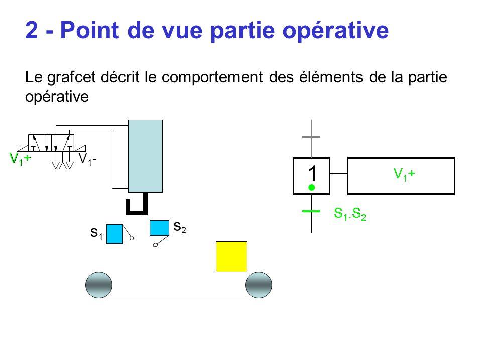 2 - Point de vue partie opérative Le grafcet décrit le comportement des éléments de la partie opérative 1 S 1.S 2 V1+V1+ s1s1 V1-V1-V1+V1+ s2s2 V1+V1+ V1+V1+ S 1.S 2