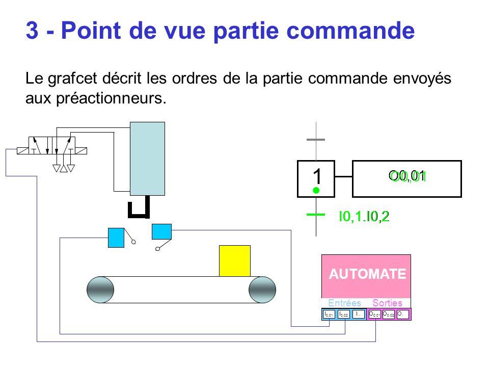 3 - Point de vue partie commande Le grafcet décrit les ordres de la partie commande envoyés aux préactionneurs.