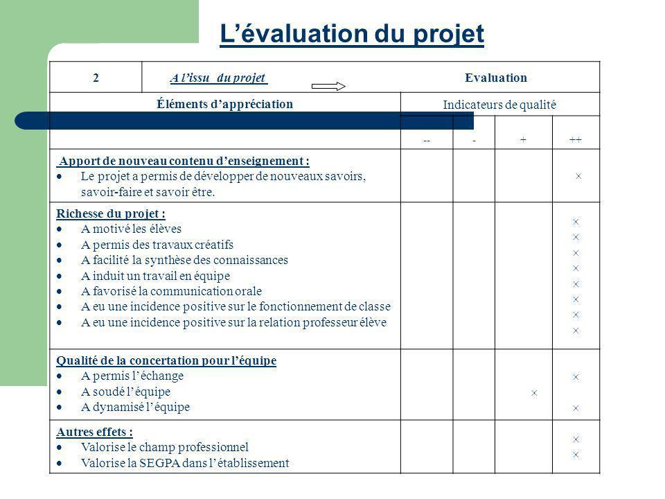 Lévaluation du projet 2 A lissu du projet Evaluation Éléments dappréciation Indicateurs de qualité ---+++ Apport de nouveau contenu denseignement : Le