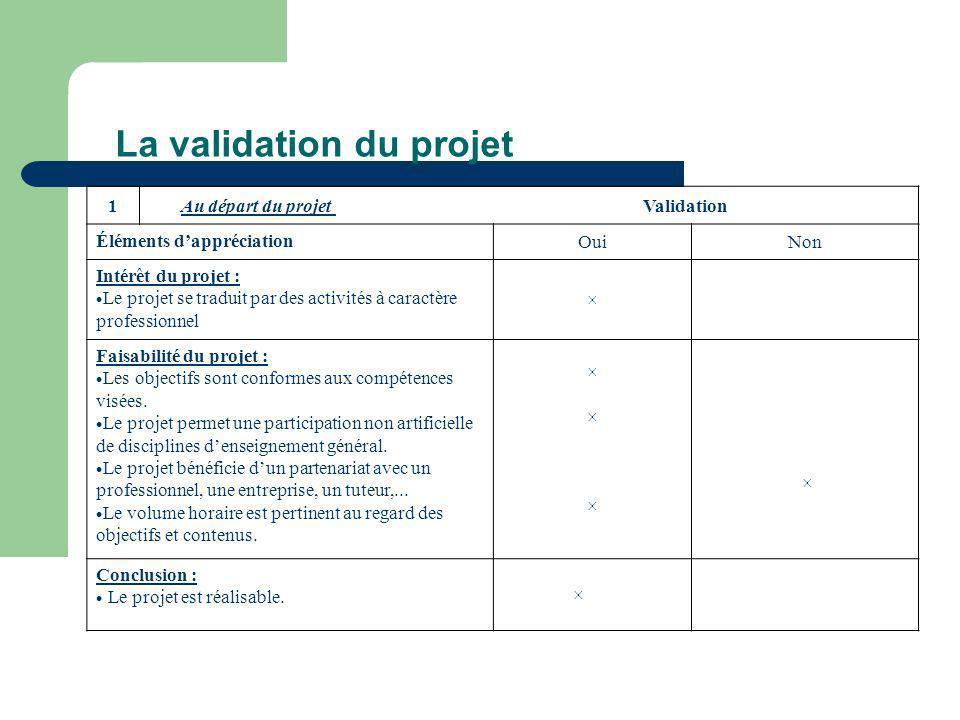 La validation du projet 1 Au départ du projet Validation Éléments dappréciation OuiNon Intérêt du projet : Le projet se traduit par des activités à ca