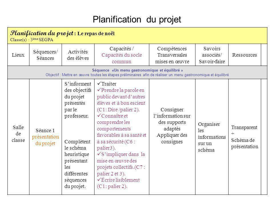Planification du projet Planification du projet : Le repas de noël Classe(s) : 3 ème SEGPA Lieux Séquences/ Séances Activités des élèves Capacités / C