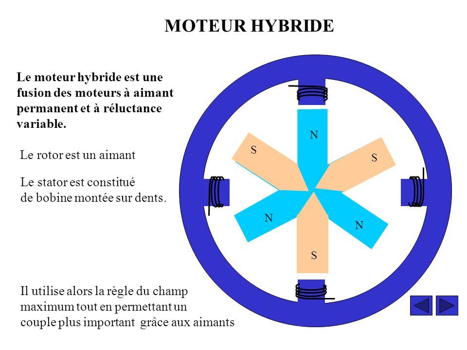 LES MOTEURS PAS A PAS Moteur à aimant permanent Moteur à réluctance variable Moteur hybride Commande de moteur sur LPT1 Cliquer sur lun des carrés selon votre choix CLICK G.