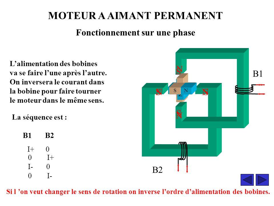 MOTEUR A AIMANT PERMANENT -dune partie fixe constituée de deux noyaux.