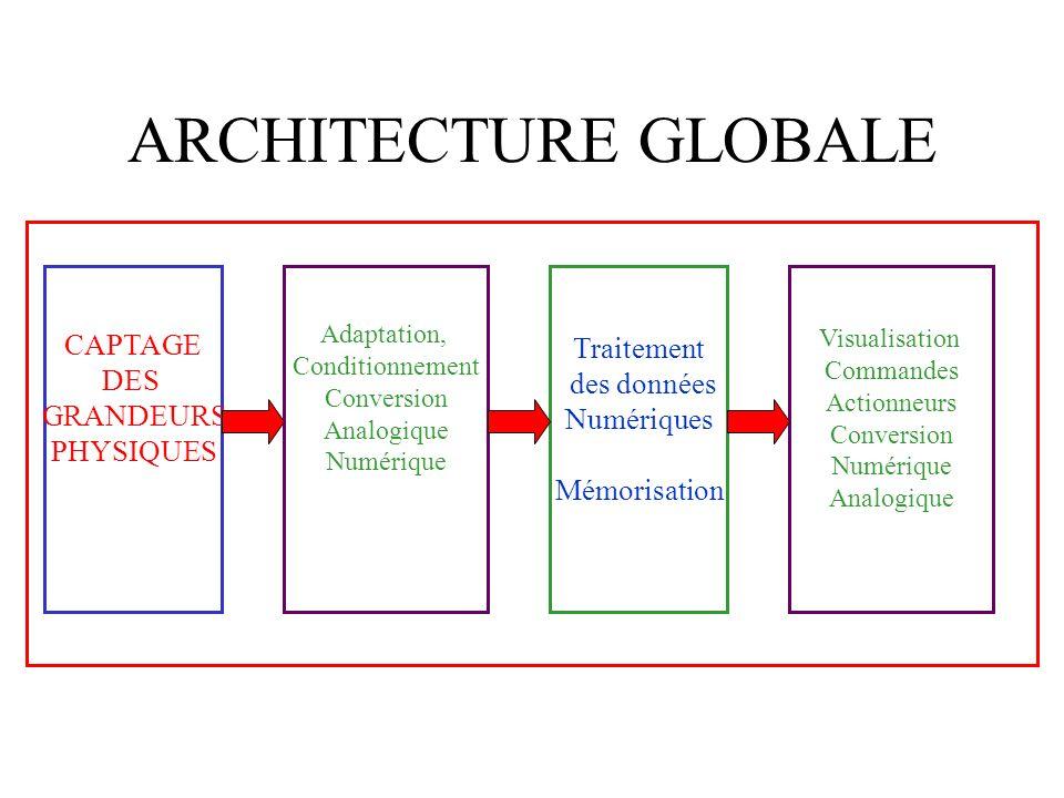 ARCHITECTURE GLOBALE CAPTAGE DES GRANDEURS PHYSIQUES Adaptation, Conditionnement Conversion Analogique Numérique Traitement des données Numériques Mém
