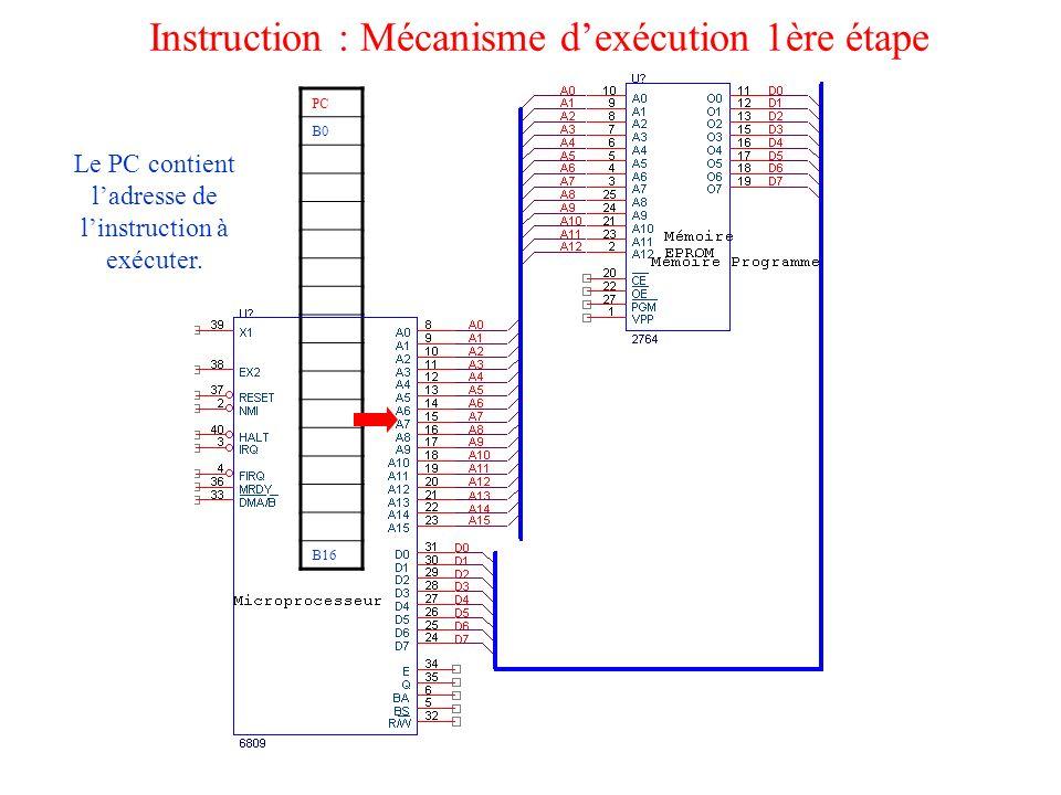Instruction : Mécanisme dexécution 1ère étape PC B0 B16 Le PC contient ladresse de linstruction à exécuter.
