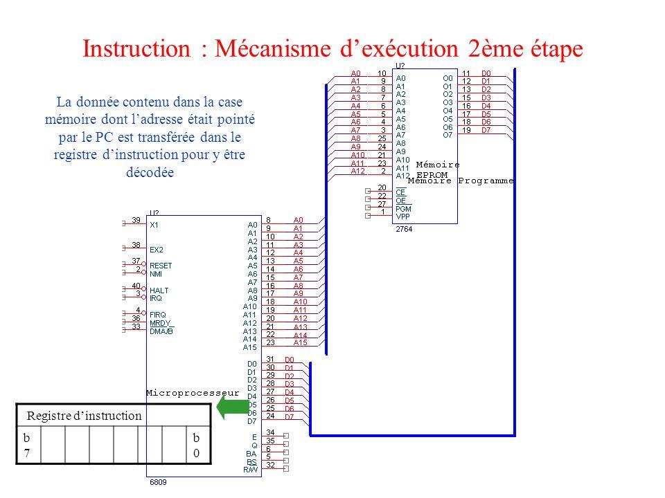 Instruction : Mécanisme dexécution 2ème étape Registre dinstruction b7b7 b0b0 La donnée contenu dans la case mémoire dont ladresse était pointé par le