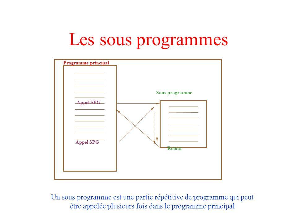 Les sous programmes Programme principal Sous programme Appel SPG Retour Un sous programme est une partie répétitive de programme qui peut être appelée