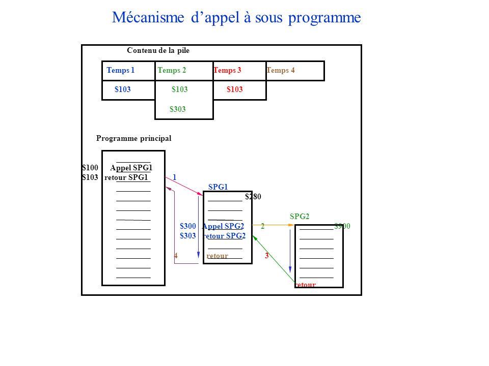 Mécanisme dappel à sous programme Contenu de la pile Temps 1 Temps 2 Temps 3 Temps 4 $103 $103 $103 $303 Programme principal $100 Appel SPG1 $103 reto