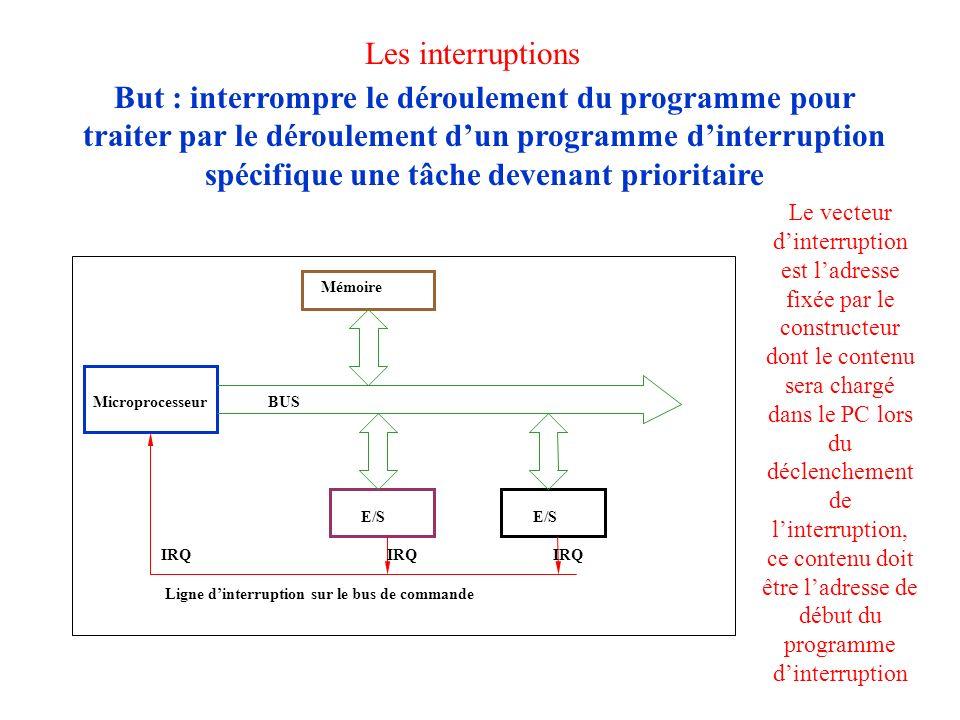 Les interruptions But : interrompre le déroulement du programme pour traiter par le déroulement dun programme dinterruption spécifique une tâche deven