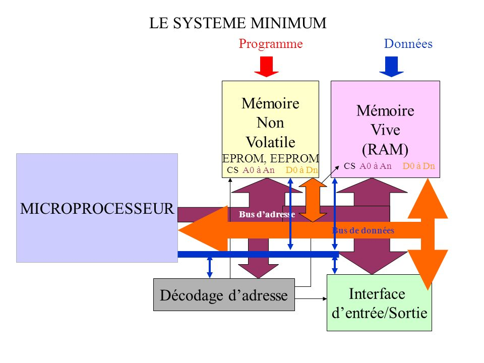 LE SYSTEME MINIMUM MICROPROCESSEUR Mémoire Non Volatile EPROM, EEPROM Mémoire Vive (RAM) Interface dentrée/Sortie ProgrammeDonnées Décodage dadresse C