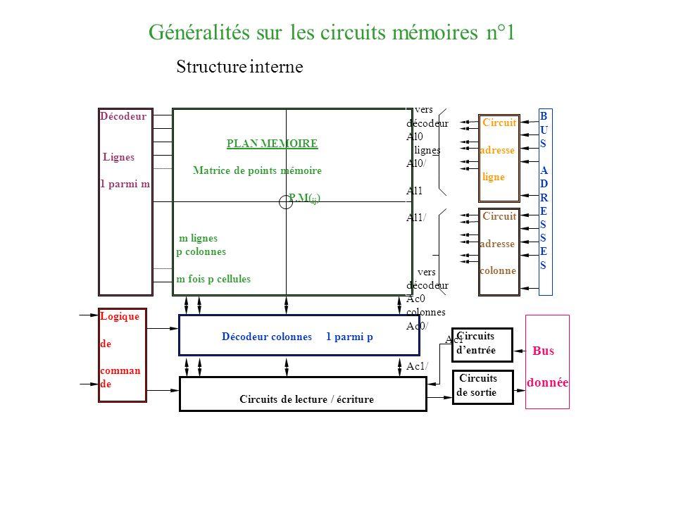 Généralités sur les circuits mémoires n°1 Décodeur Lignes 1 parmi m PLAN MEMOIRE Matrice de points mémoire P.M( ij ) m lignes p colonnes m fois p cell