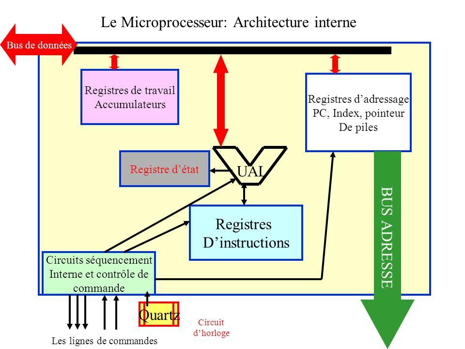 Le Microprocesseur: Architecture interne UAL Registres de travail Accumulateurs Registres dadressage PC, Index, pointeur De piles Registres Dinstructi
