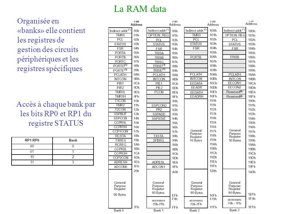 La RAM data Organisée en «banks» elle contient les registres de gestion des circuits périphériques et les registres spécifiques Accès à chaque bank pa