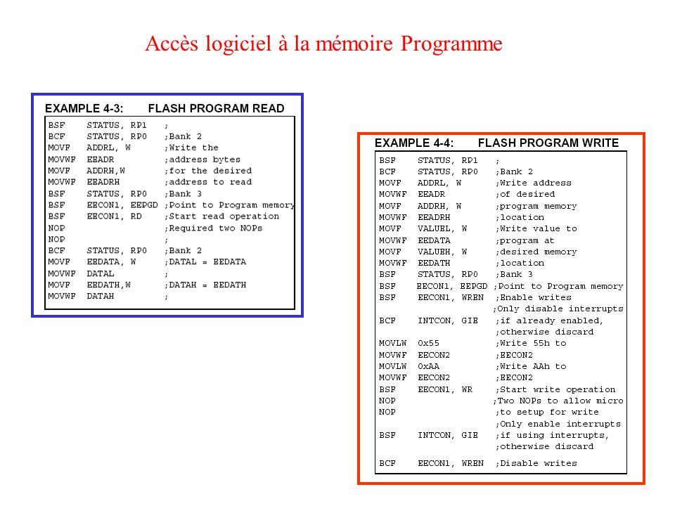 Accès logiciel à la mémoire Programme