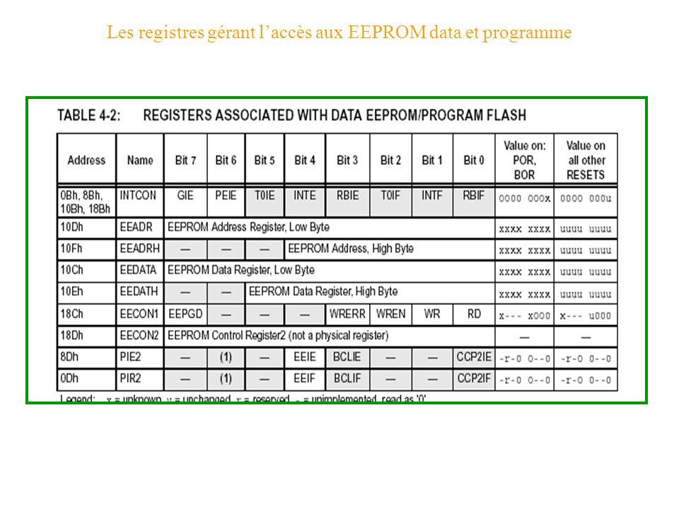 Les registres gérant laccès aux EEPROM data et programme