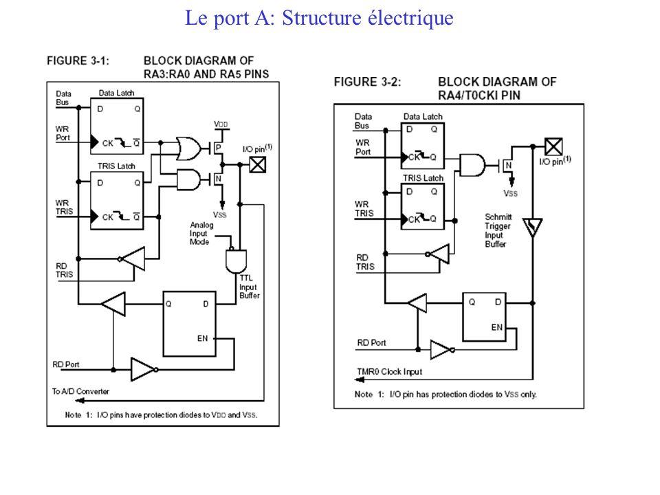 Le port A: Structure électrique