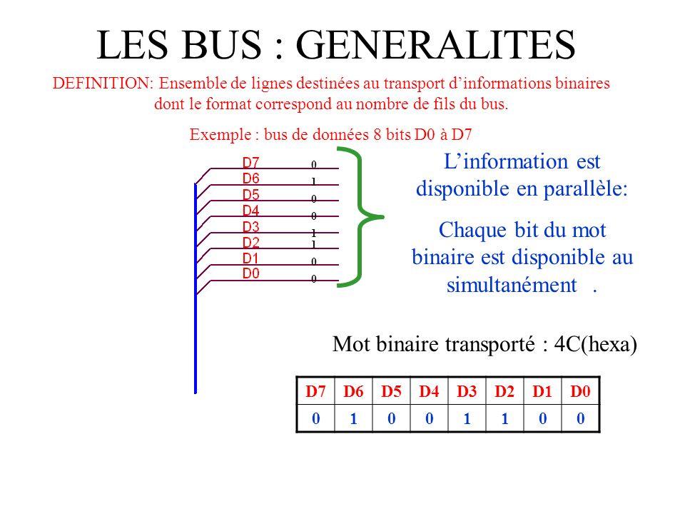 LES BUS : GENERALITES DEFINITION: Ensemble de lignes destinées au transport dinformations binaires dont le format correspond au nombre de fils du bus.