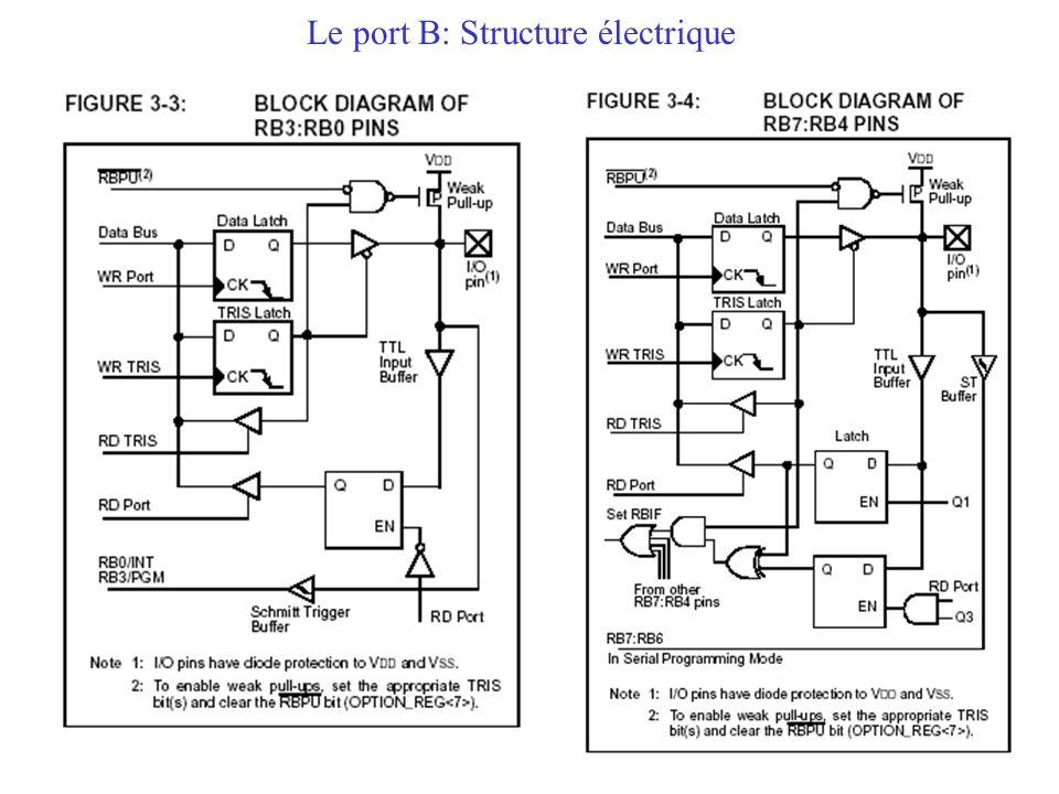 Le port B: Structure électrique
