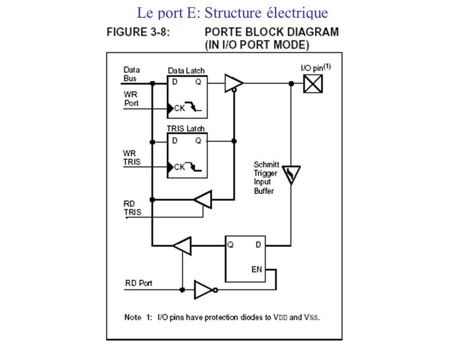 Le port E: Structure électrique
