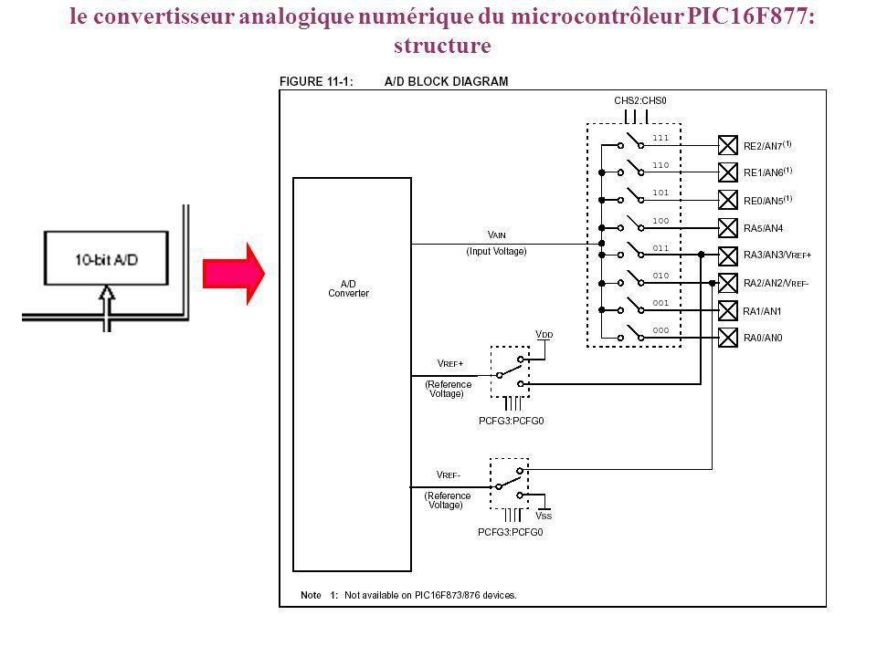le convertisseur analogique numérique du microcontrôleur PIC16F877: structure