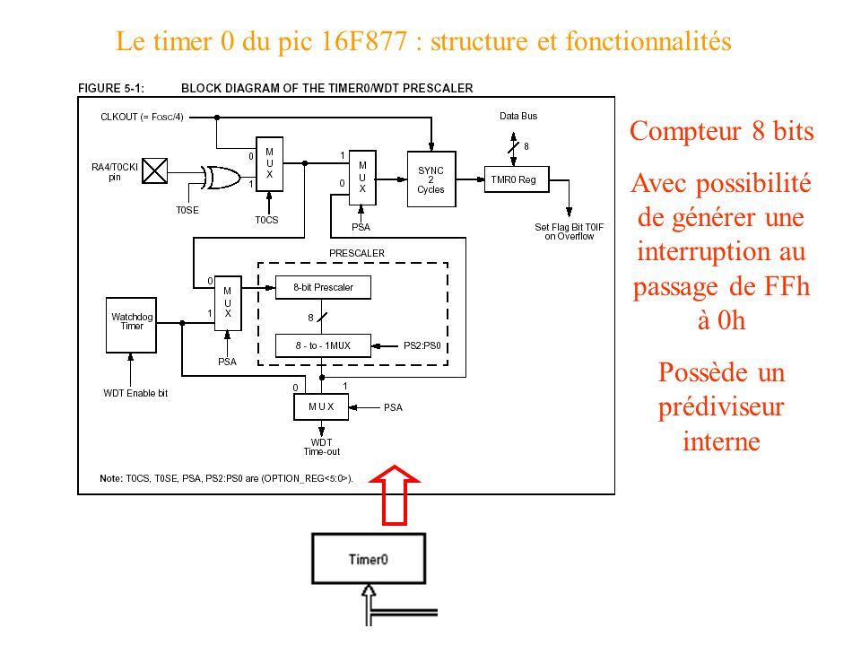 Le timer 0 du pic 16F877 : structure et fonctionnalités Compteur 8 bits Avec possibilité de générer une interruption au passage de FFh à 0h Possède un
