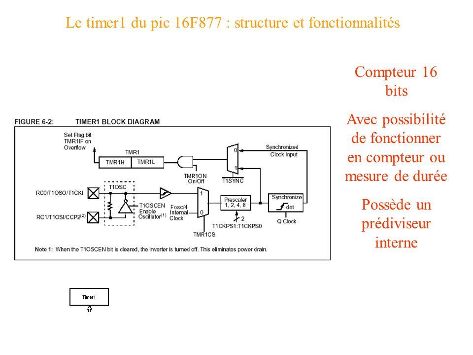 Le timer1 du pic 16F877 : structure et fonctionnalités Compteur 16 bits Avec possibilité de fonctionner en compteur ou mesure de durée Possède un préd