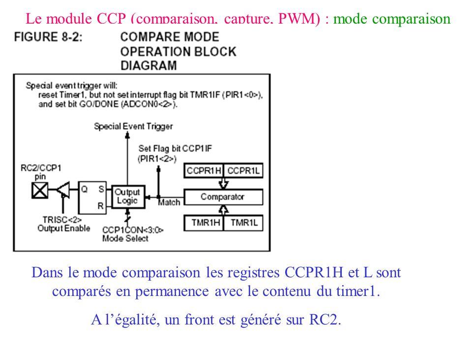 Le module CCP (comparaison, capture, PWM) : mode comparaison Dans le mode comparaison les registres CCPR1H et L sont comparés en permanence avec le co