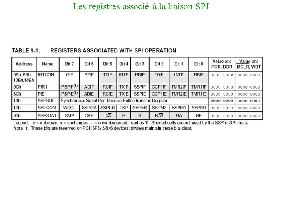 Les registres associé à la liaison SPI