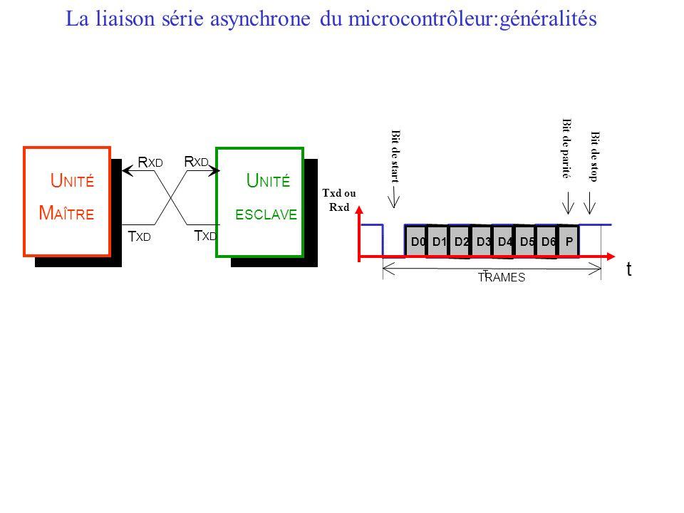 La liaison série asynchrone du microcontrôleur:généralités U NITÉ M AÎTRE U NITÉ ESCLAVE T XD R R T Bit de start Bit de parité Bit de stop t T TRAMES