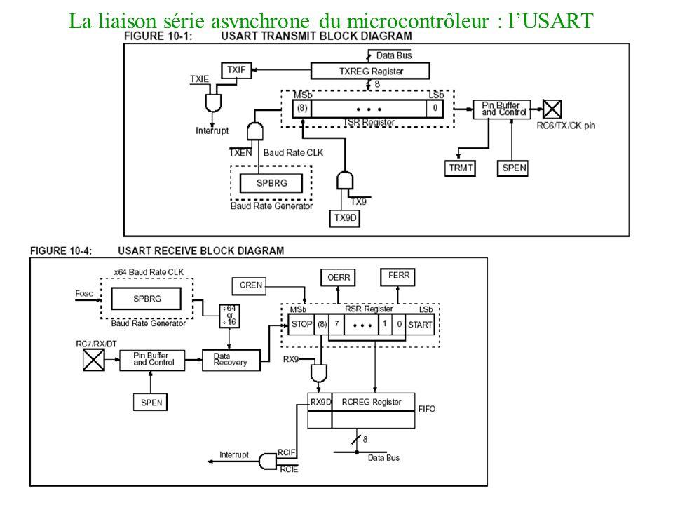 La liaison série asynchrone du microcontrôleur : lUSART