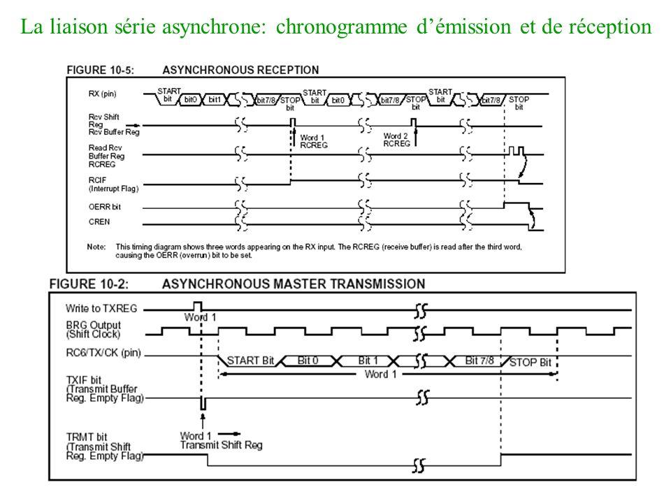 La liaison série asynchrone: chronogramme démission et de réception