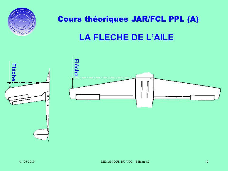 Cours théoriques JAR/FCL PPL (A) 01/06/2010MECANIQUE DU VOL - Edition 4.210 LA FLECHE DE LAILE Flèche