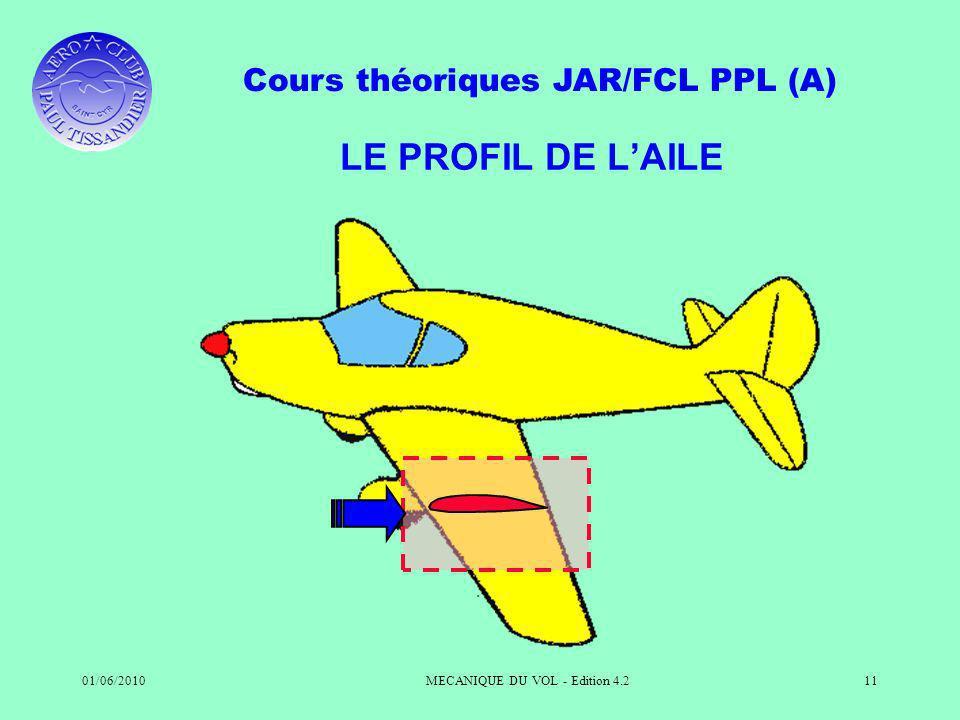 Cours théoriques JAR/FCL PPL (A) 01/06/2010MECANIQUE DU VOL - Edition 4.211 LE PROFIL DE LAILE