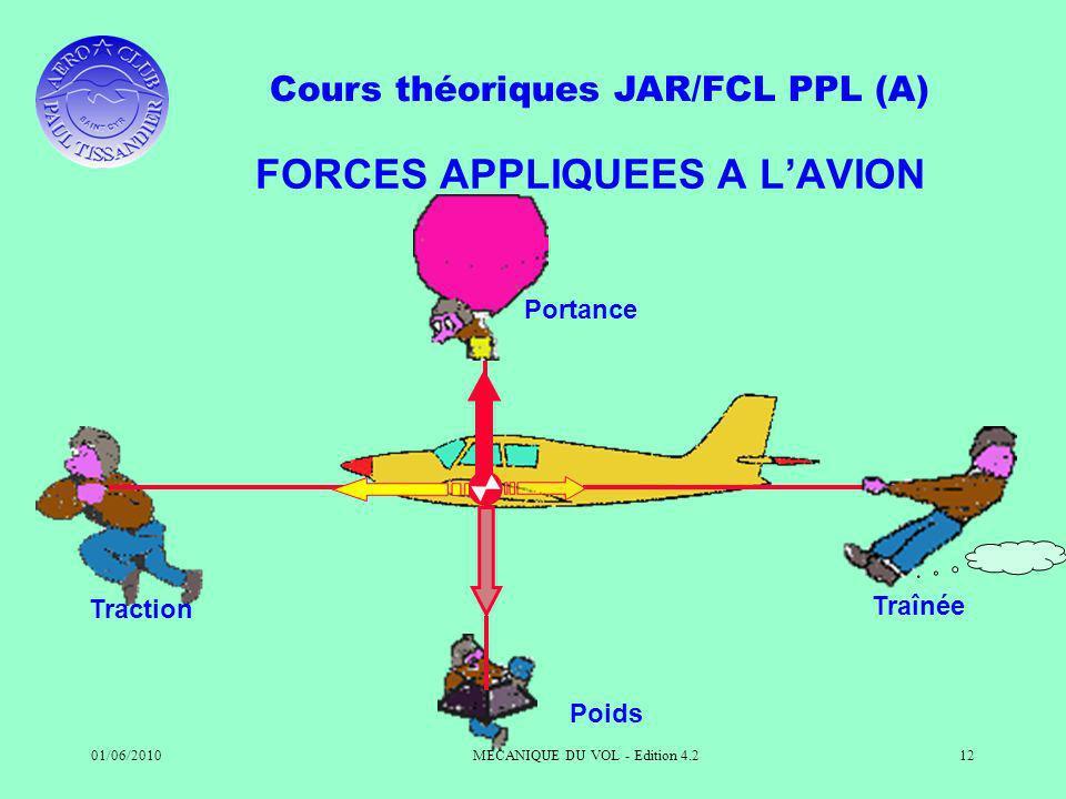 Cours théoriques JAR/FCL PPL (A) 01/06/2010MECANIQUE DU VOL - Edition 4.212 FORCES APPLIQUEES A LAVION Portance Traction Poids Traînée