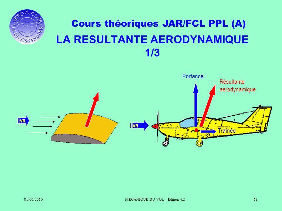 Cours théoriques JAR/FCL PPL (A) 01/06/2010MECANIQUE DU VOL - Edition 4.213 LA RESULTANTE AERODYNAMIQUE 1/3 VR Résultante aérodynamique Traînée Portance