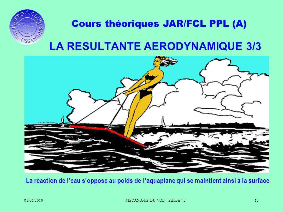 Cours théoriques JAR/FCL PPL (A) 01/06/2010MECANIQUE DU VOL - Edition 4.215 LA RESULTANTE AERODYNAMIQUE 3/3 La réaction de leau soppose au poids de laquaplane qui se maintient ainsi à la surface