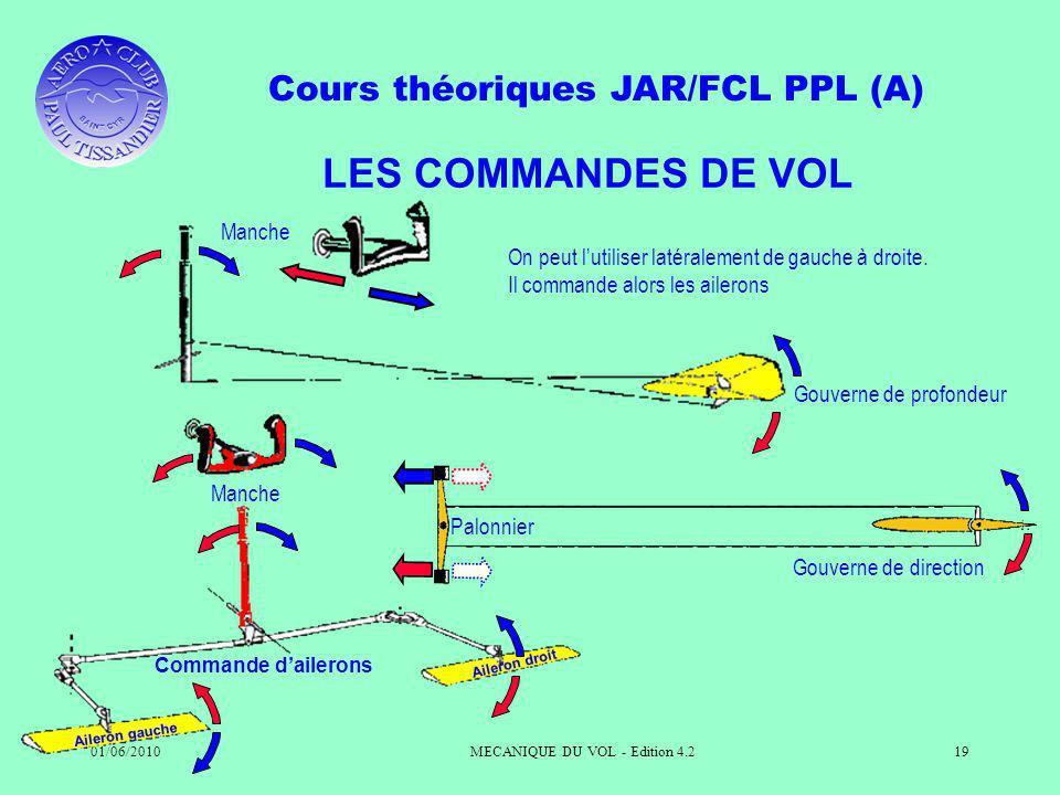 Cours théoriques JAR/FCL PPL (A) 01/06/2010MECANIQUE DU VOL - Edition 4.219 LES COMMANDES DE VOL Palonnier Gouverne de direction On peut lutiliser latéralement de gauche à droite.