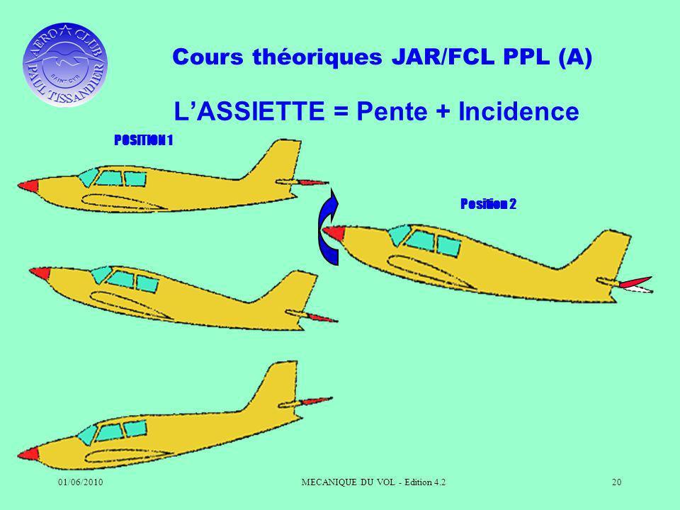Cours théoriques JAR/FCL PPL (A) 01/06/2010MECANIQUE DU VOL - Edition 4.220 LASSIETTE = Pente + Incidence POSITION 1 Position 2