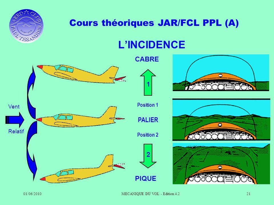 Cours théoriques JAR/FCL PPL (A) 01/06/2010MECANIQUE DU VOL - Edition 4.221 LINCIDENCE Vent Relatif PALIER 1 CABRE Position 1 2 PIQUE Position 2